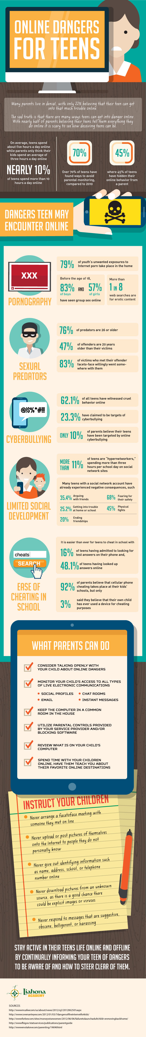 Online Dangers For Teens Infographic
