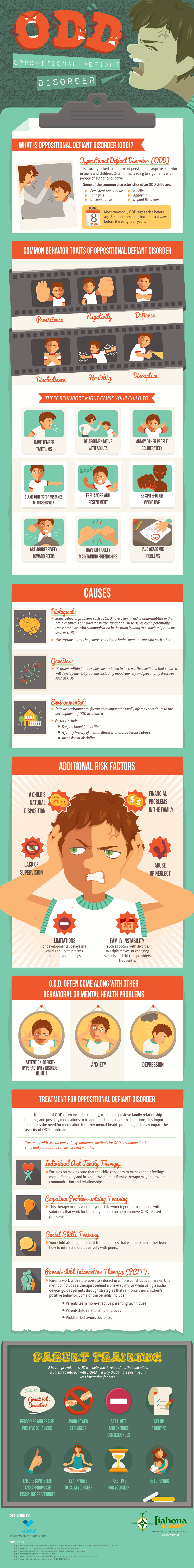 Oppositional Defiant Disorder - Infographic